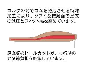 ルームフィット 足底版の特性2