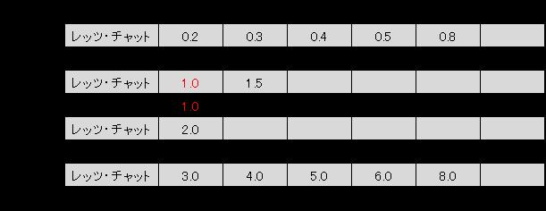 移動速度の設定一覧表