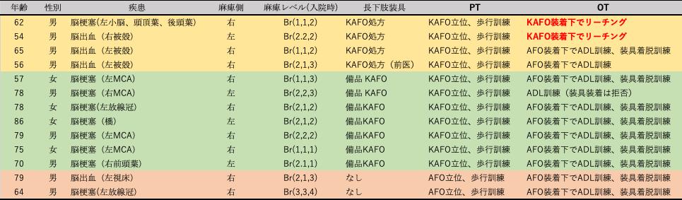 重度片麻痺患者へのKAFOの使用がどのように変化したのか、装具の使用状況に関して後方視的に検討した図